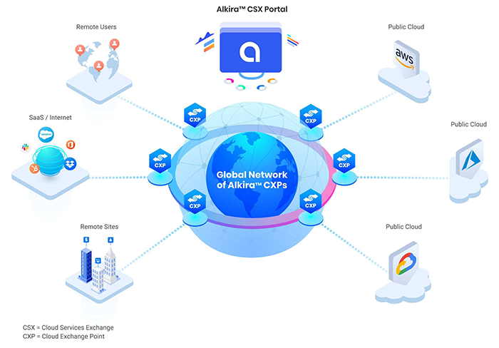 Unified Multi-Cloud Network as a Service with Alkira